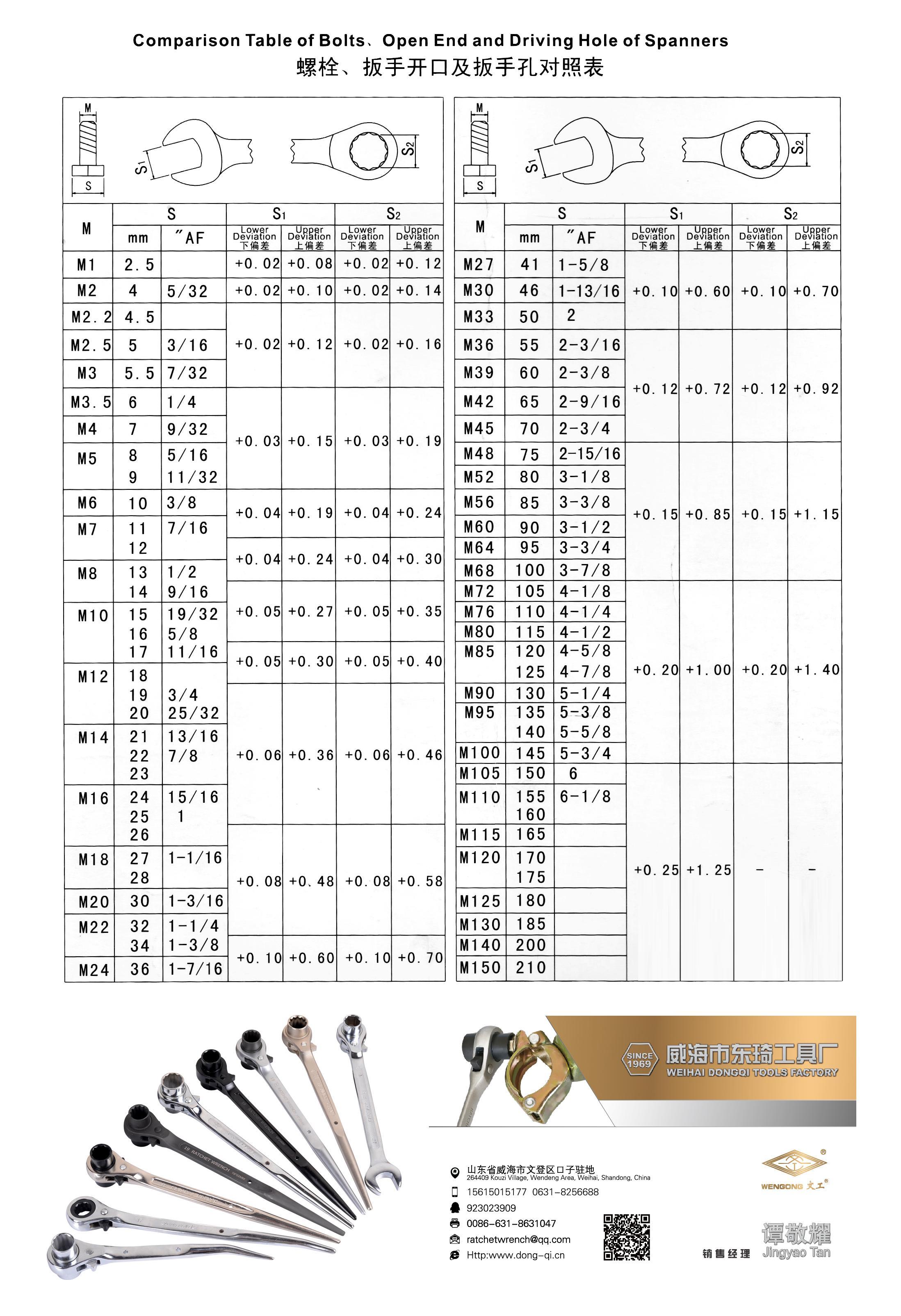 螺栓扳手开口及扳手孔套筒尺寸对照表,一个螺栓对应的扳手扳手规格是多大的?如果选择扳手尺寸?
